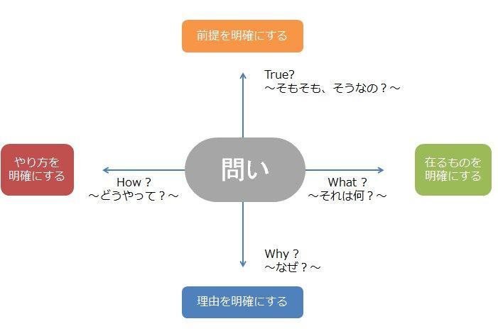 問いの4つのベクトル