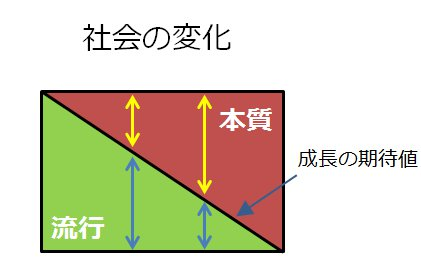 ニーズ本質化の図