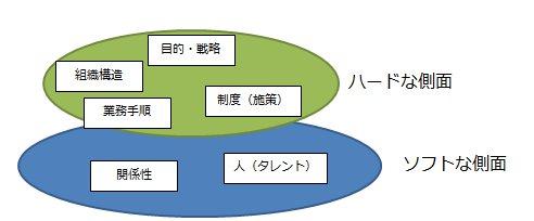 入門組織開発:中村和彦より引用
